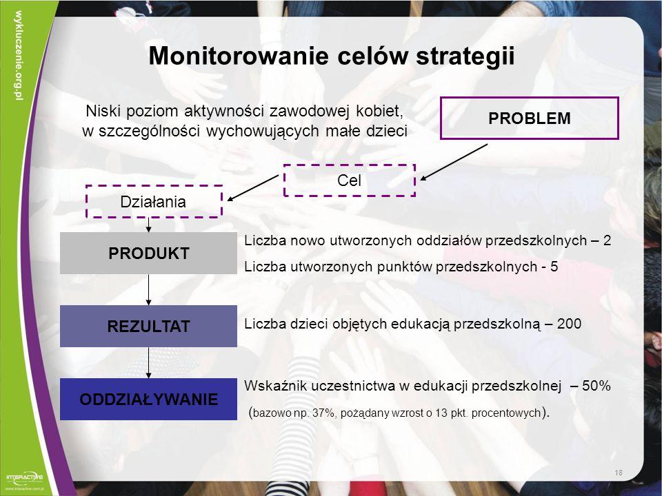 Monitorowanie celów strategii