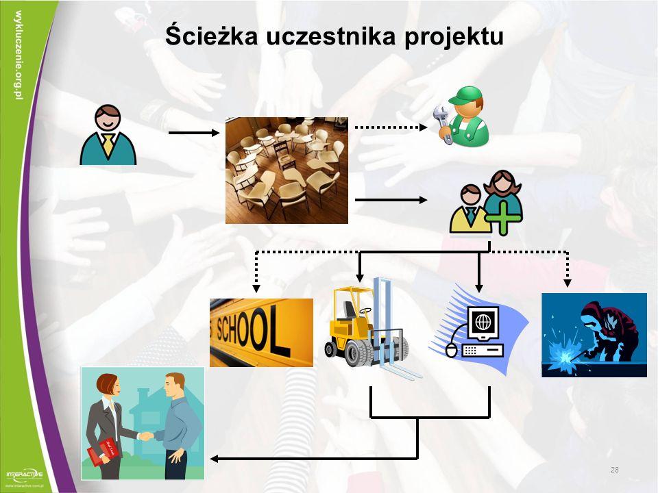 Ścieżka uczestnika projektu