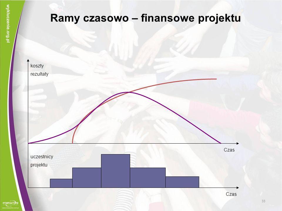 Ramy czasowo – finansowe projektu