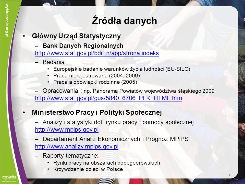 Źródła danych Główny Urząd Statystyczny