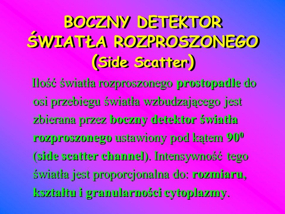 BOCZNY DETEKTOR ŚWIATŁA ROZPROSZONEGO (Side Scatter)