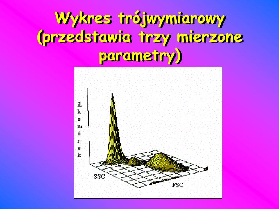 Wykres trójwymiarowy (przedstawia trzy mierzone parametry)