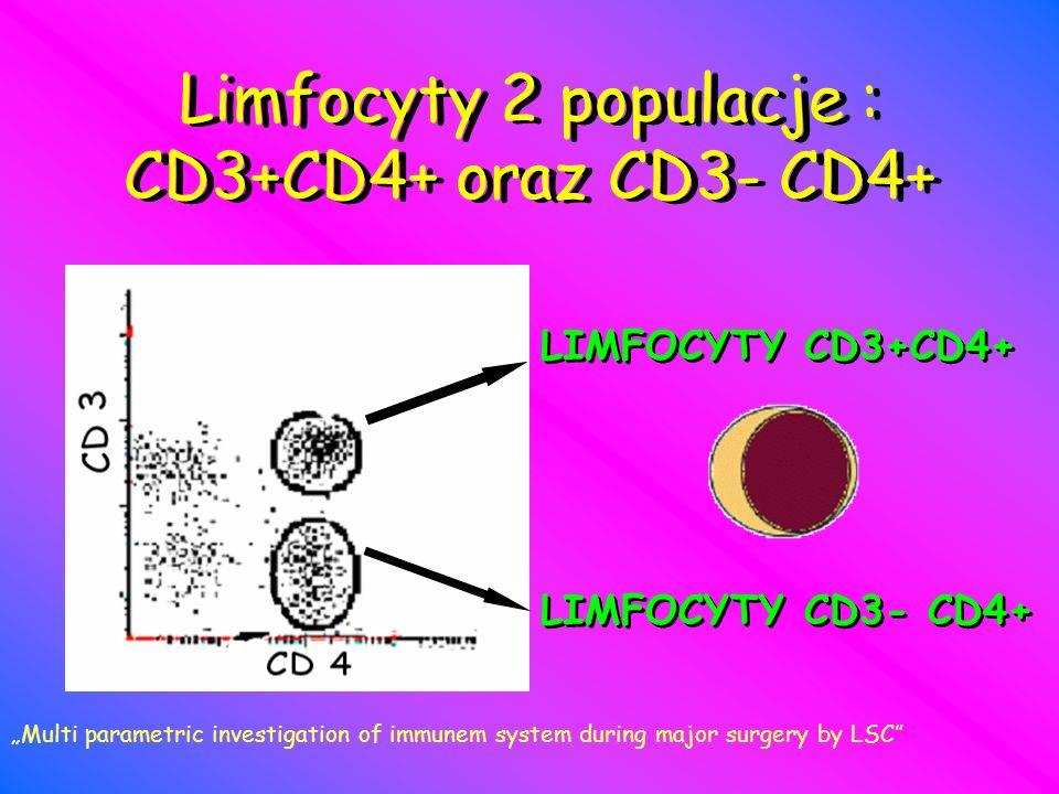 Limfocyty 2 populacje : CD3+CD4+ oraz CD3- CD4+
