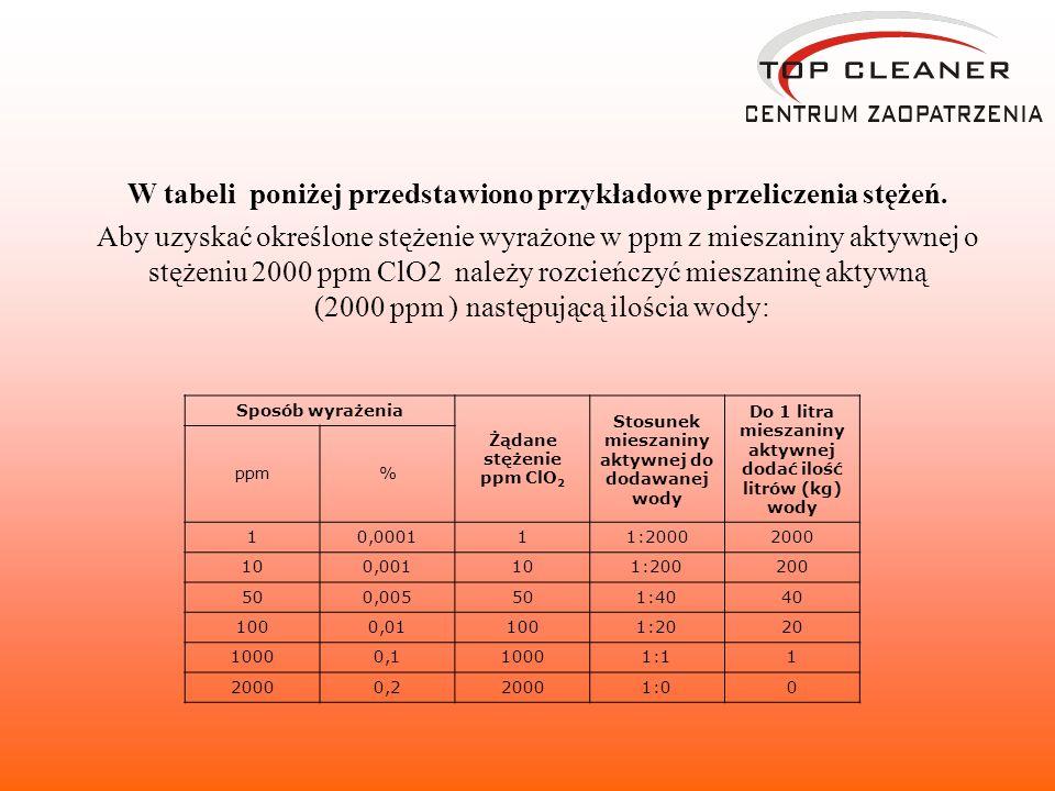 W tabeli poniżej przedstawiono przykładowe przeliczenia stężeń.