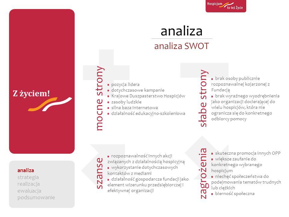 analiza mocne strony słabe strony zagrożenia szanse analiza SWOT