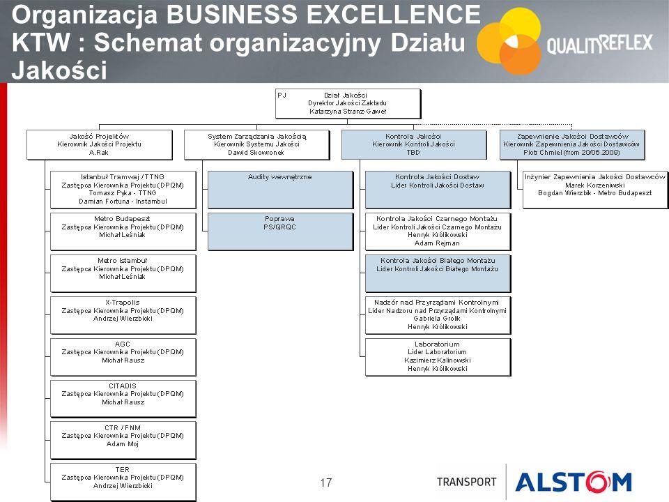 Organizacja BUSINESS EXCELLENCE KTW : Schemat organizacyjny Działu Jakości