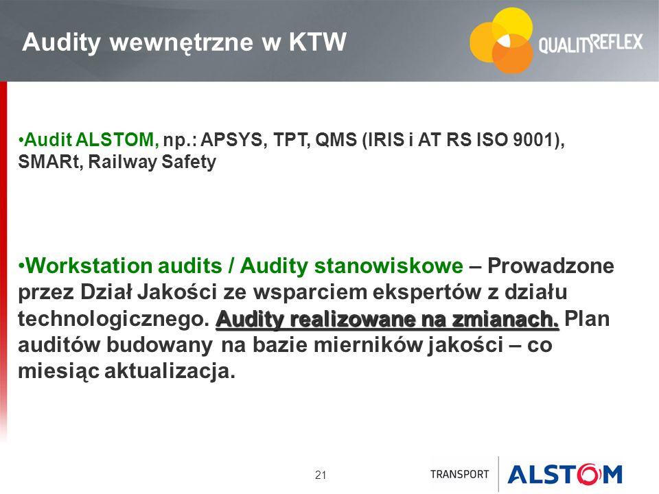 Audity wewnętrzne w KTW