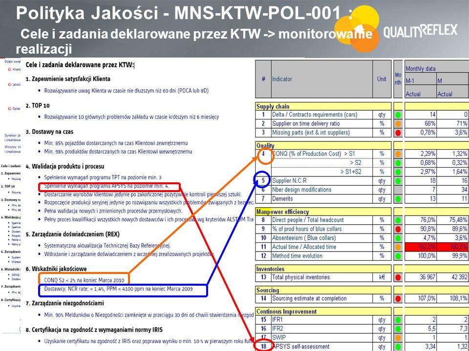 Polityka Jakości - MNS-KTW-POL-001 : Cele i zadania deklarowane przez KTW -> monitorowanie realizacji
