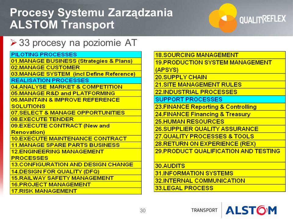 Procesy Systemu Zarządzania ALSTOM Transport