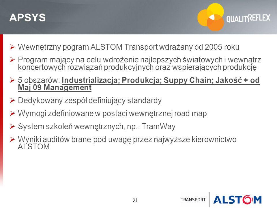 APSYS Wewnętrzny pogram ALSTOM Transport wdrażany od 2005 roku