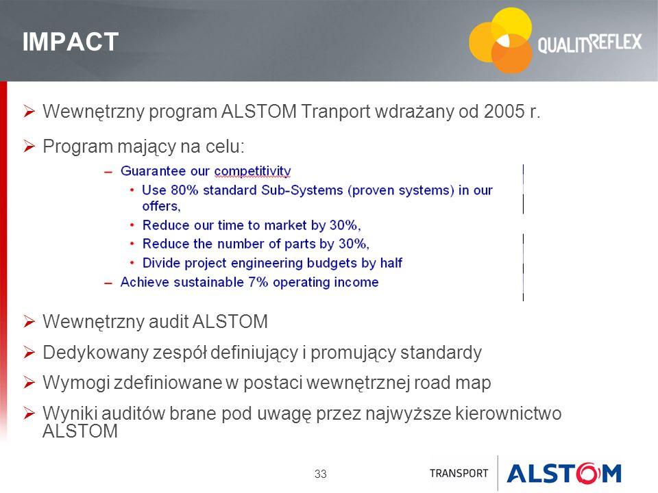 IMPACT Wewnętrzny program ALSTOM Tranport wdrażany od 2005 r.