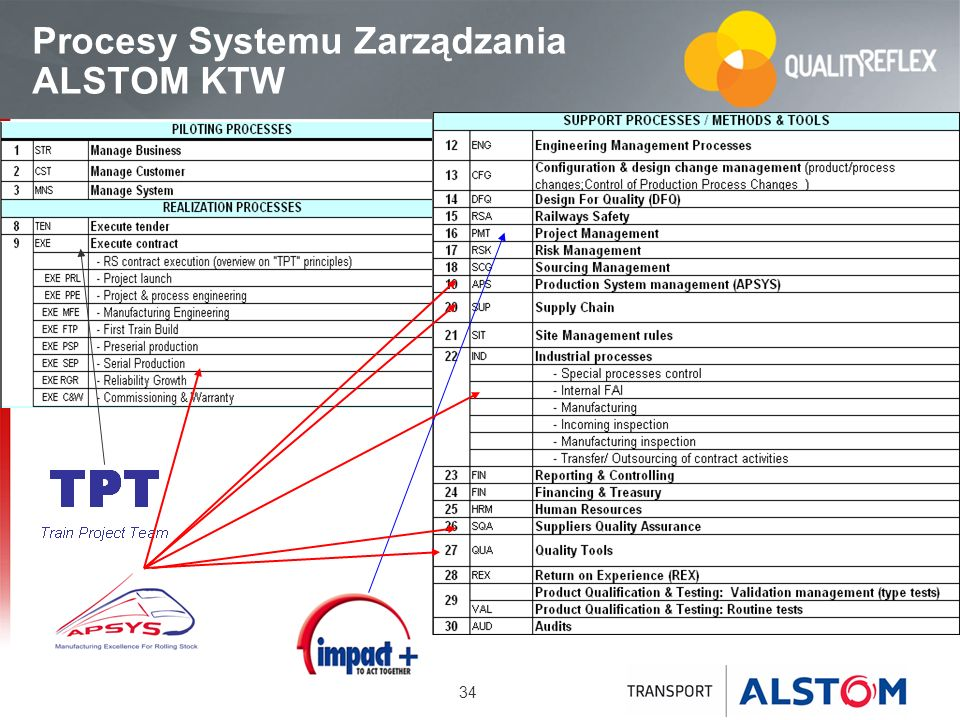 Procesy Systemu Zarządzania ALSTOM KTW