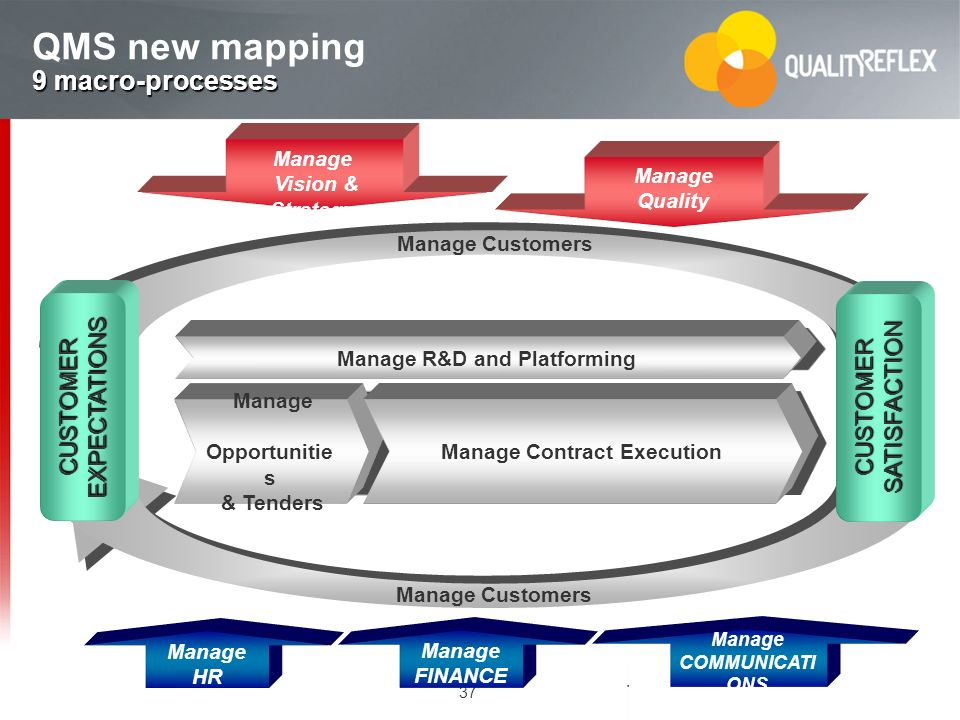 QMS new mapping 9 macro-processes