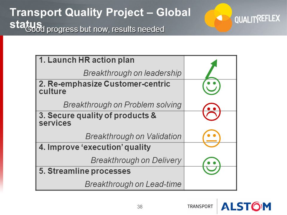 Transport Quality Project – Global status
