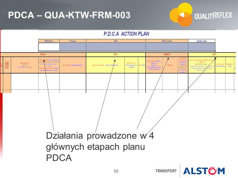 PDCA – QUA-KTW-FRM-003 Działania prowadzone w 4 głównych etapach planu PDCA