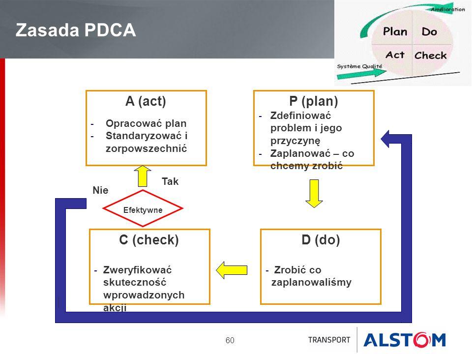 Zasada PDCA A (act) P (plan) D (do) C (check) Opracować plan