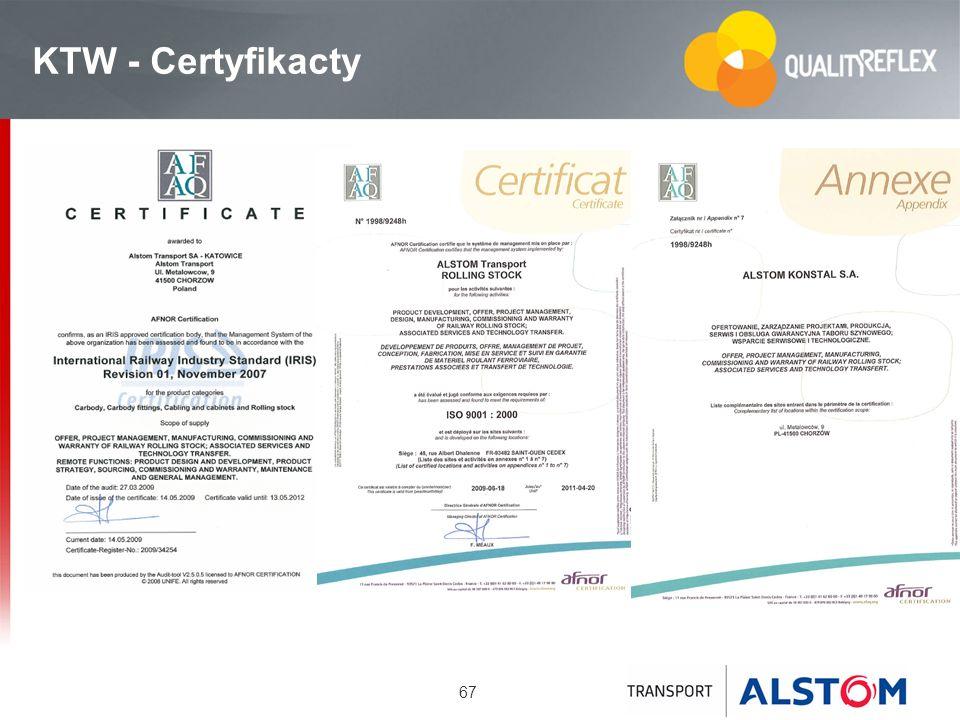 KTW - Certyfikacty