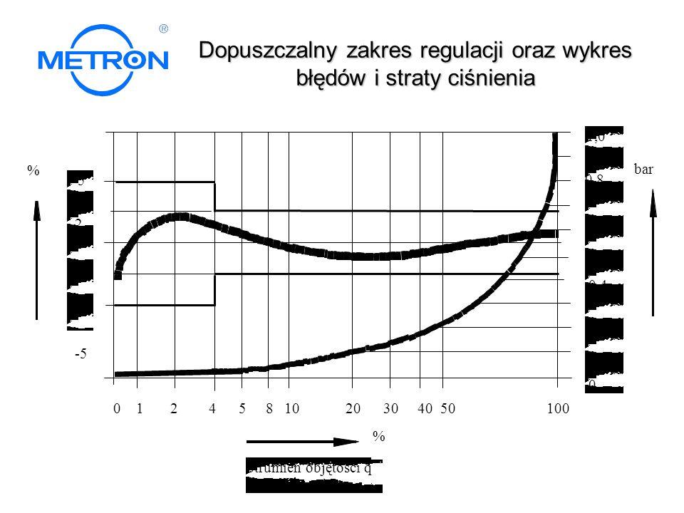 Dopuszczalny zakres regulacji oraz wykres błędów i straty ciśnienia