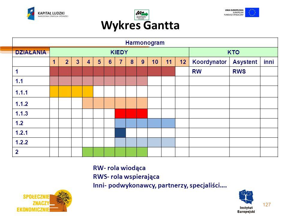 Wykres Gantta RW- rola wiodąca RWS- rola wspierająca
