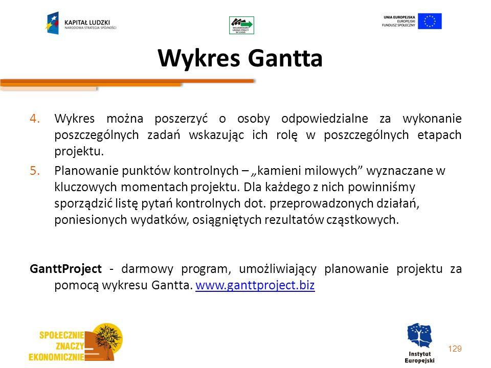 Wykres Gantta Wykres można poszerzyć o osoby odpowiedzialne za wykonanie poszczególnych zadań wskazując ich rolę w poszczególnych etapach projektu.