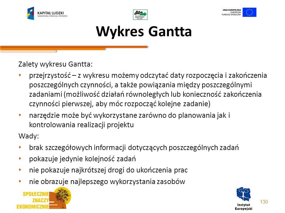 Wykres Gantta Zalety wykresu Gantta: