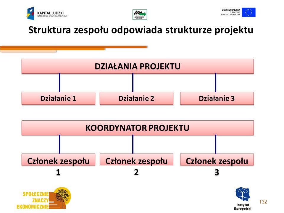 Struktura zespołu odpowiada strukturze projektu