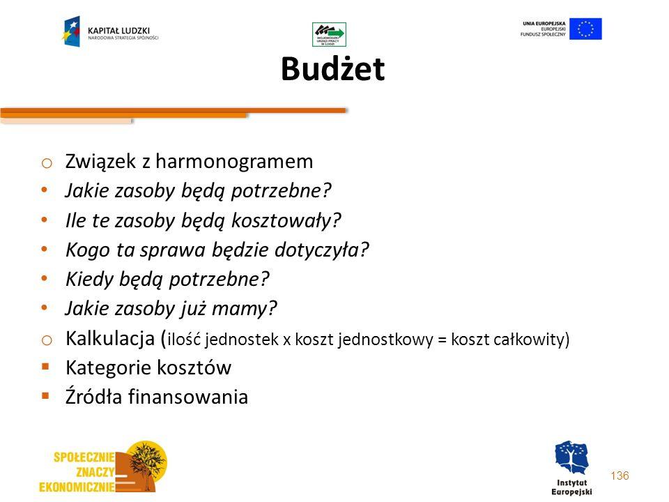 Budżet Związek z harmonogramem Jakie zasoby będą potrzebne