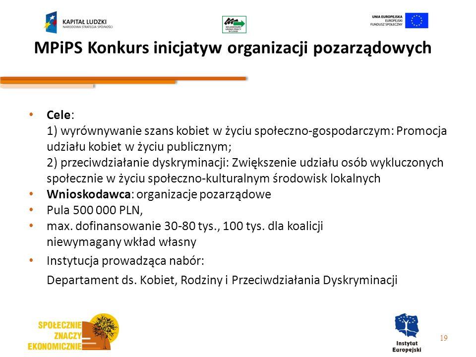 MPiPS Konkurs inicjatyw organizacji pozarządowych