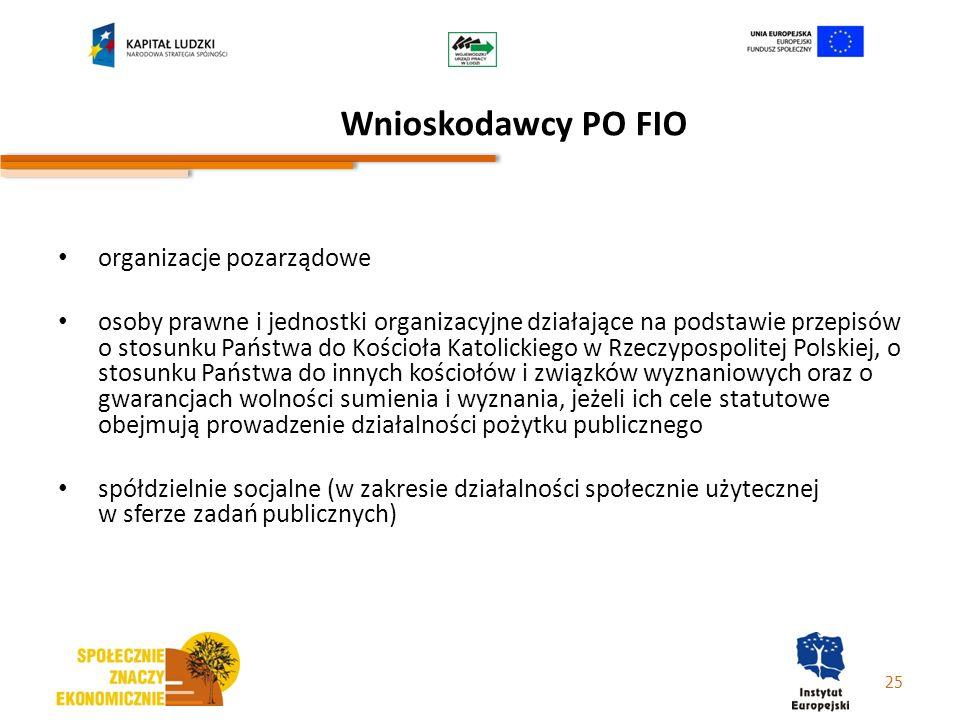 Wnioskodawcy PO FIO organizacje pozarządowe