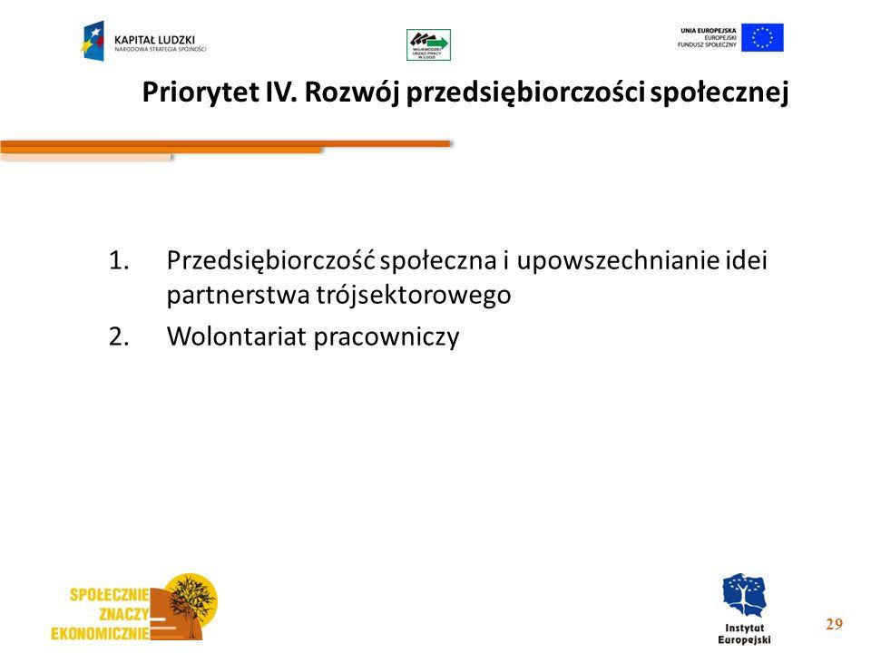 Priorytet IV. Rozwój przedsiębiorczości społecznej