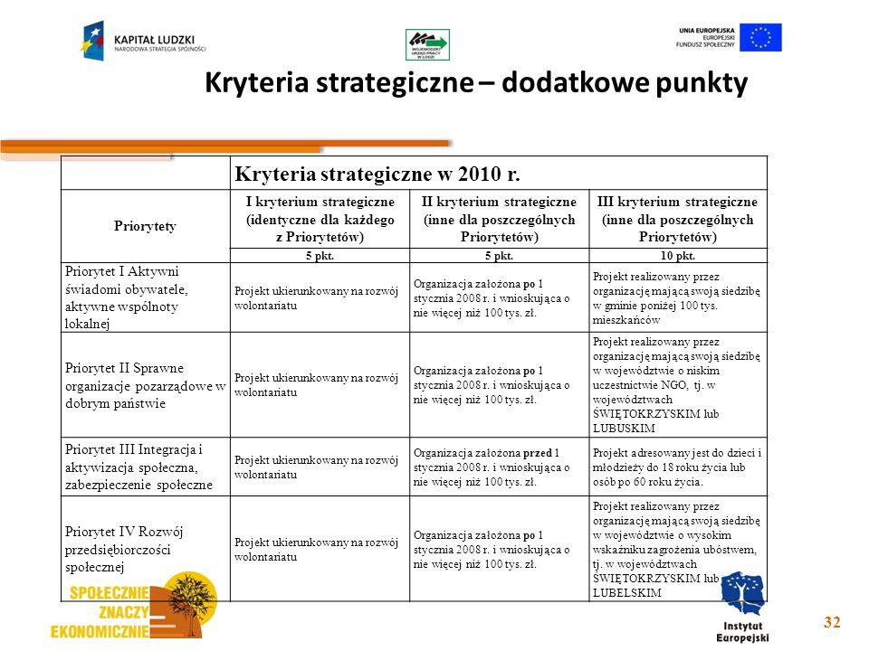 Kryteria strategiczne – dodatkowe punkty