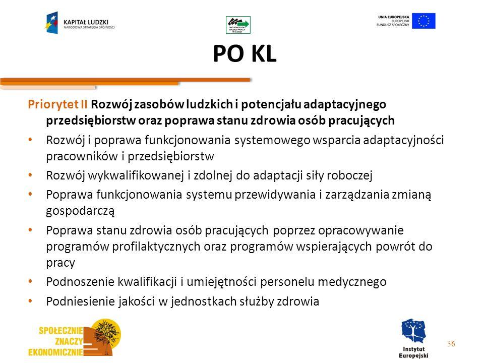 PO KL Priorytet II Rozwój zasobów ludzkich i potencjału adaptacyjnego przedsiębiorstw oraz poprawa stanu zdrowia osób pracujących.
