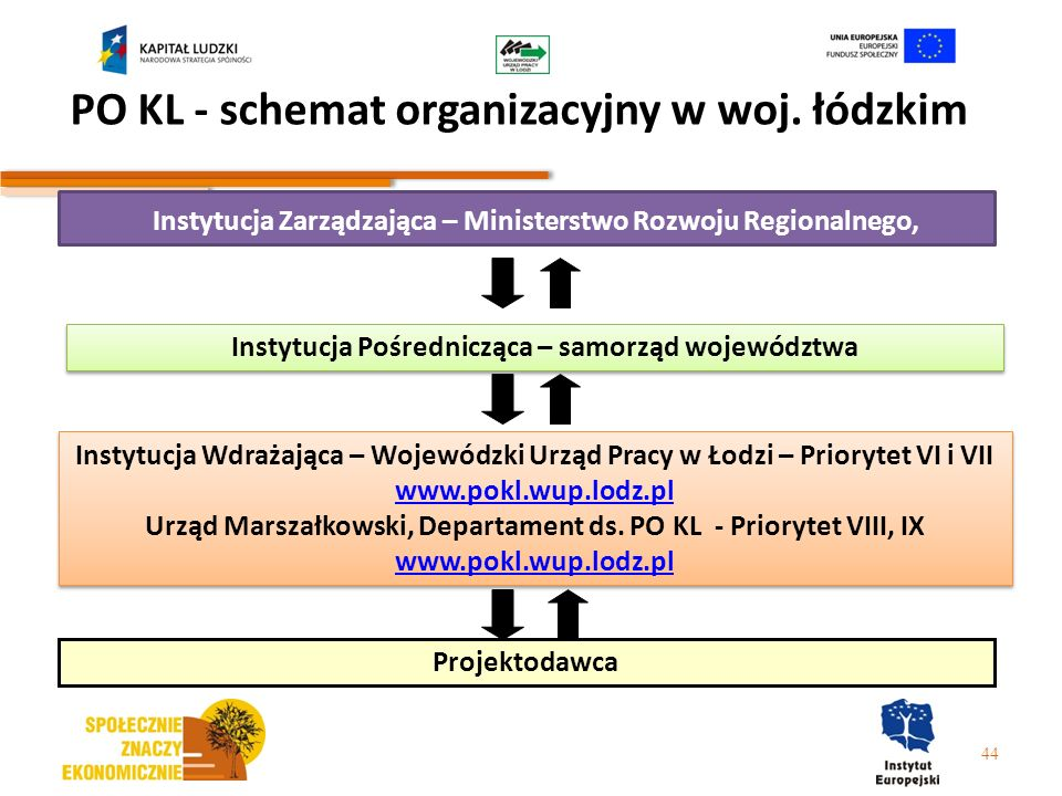 PO KL - schemat organizacyjny w woj. łódzkim