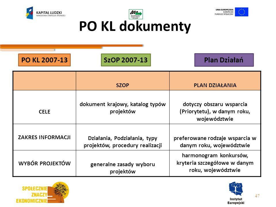 PO KL dokumenty PO KL 2007-13 SzOP 2007-13 Plan Działań SZOP