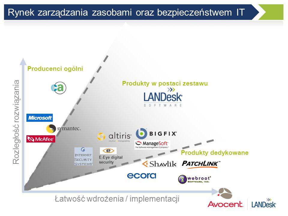 Rynek zarządzania zasobami oraz bezpieczeństwem IT