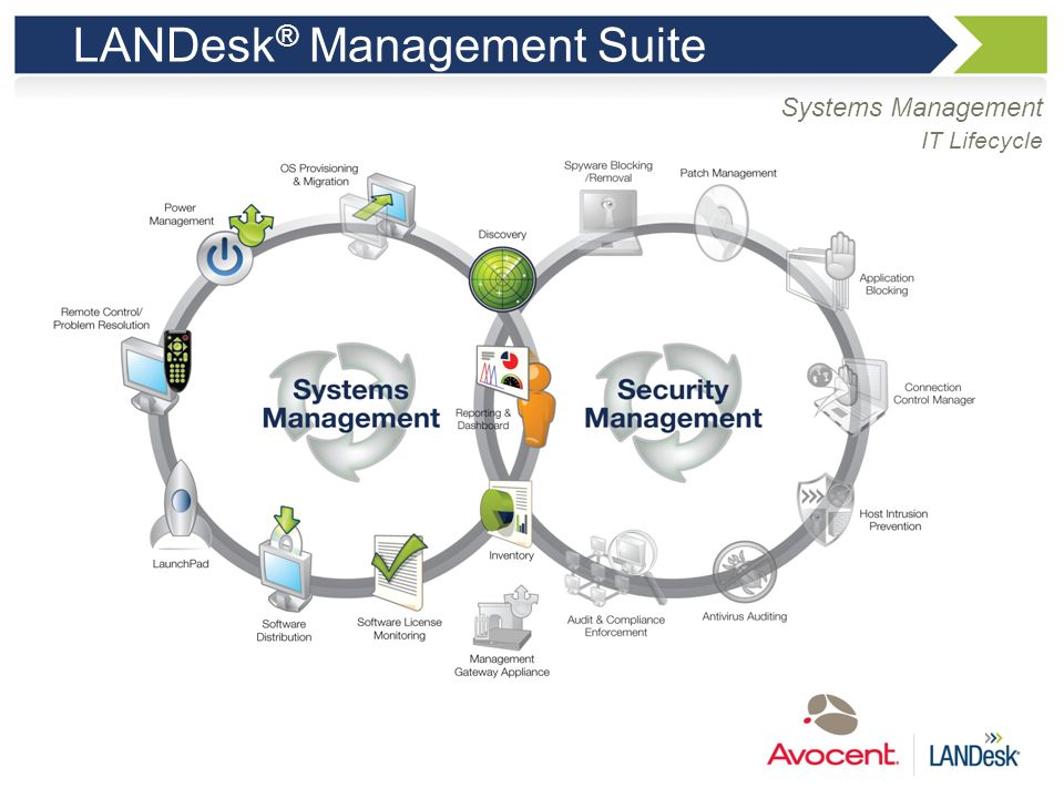 LANDesk® Management Suite