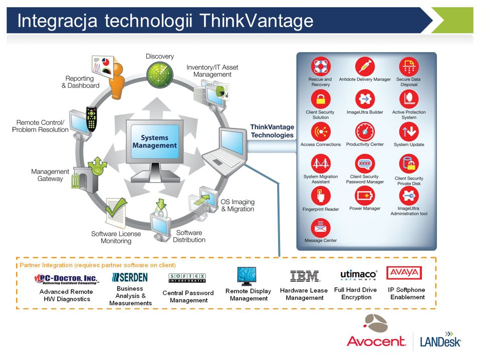 Integracja technologii ThinkVantage