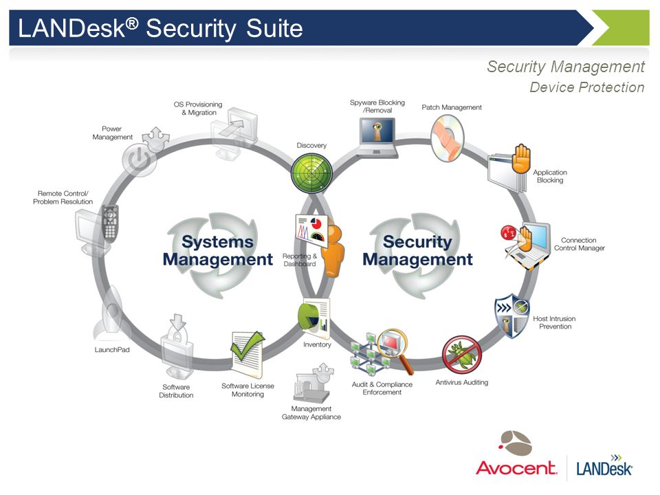 LANDesk® Security Suite