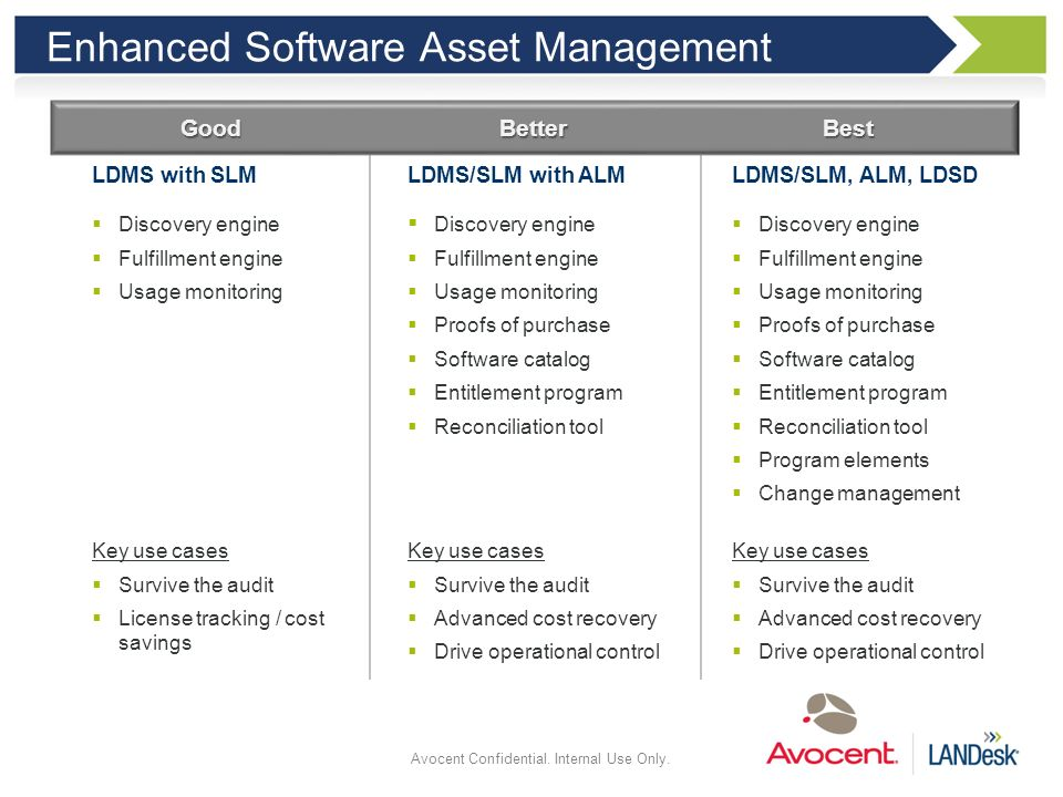Enhanced Software Asset Management