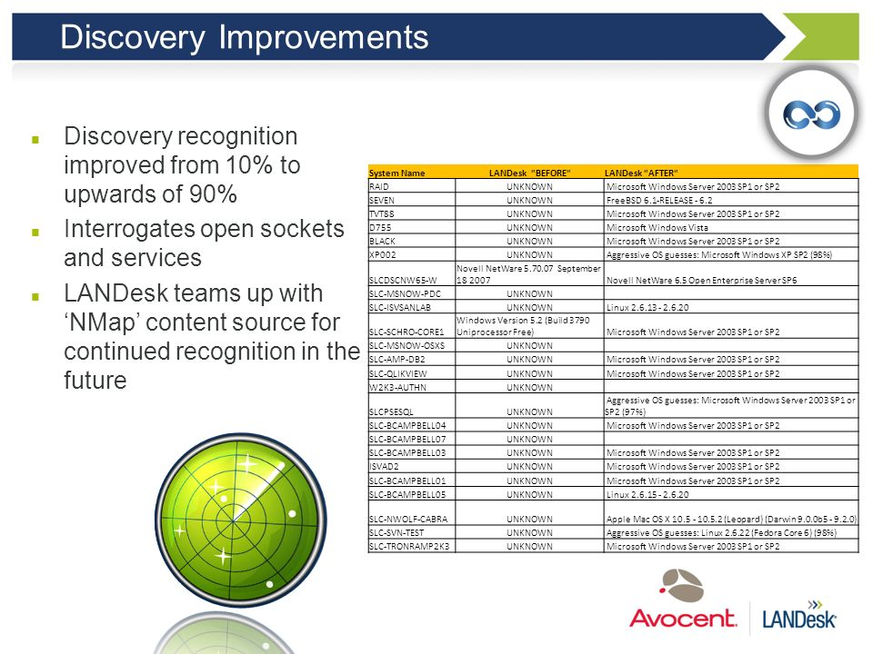 Discovery Improvements