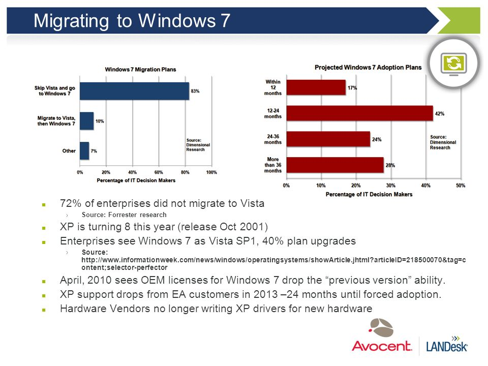 Migrating to Windows 7 72% of enterprises did not migrate to Vista