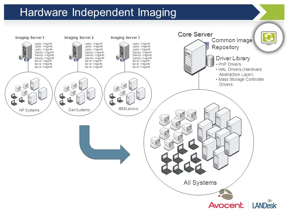 Hardware Independent Imaging