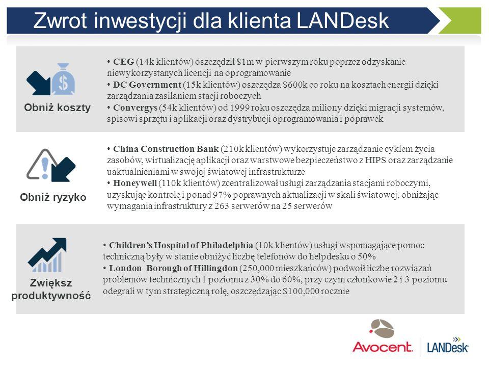 Zwrot inwestycji dla klienta LANDesk