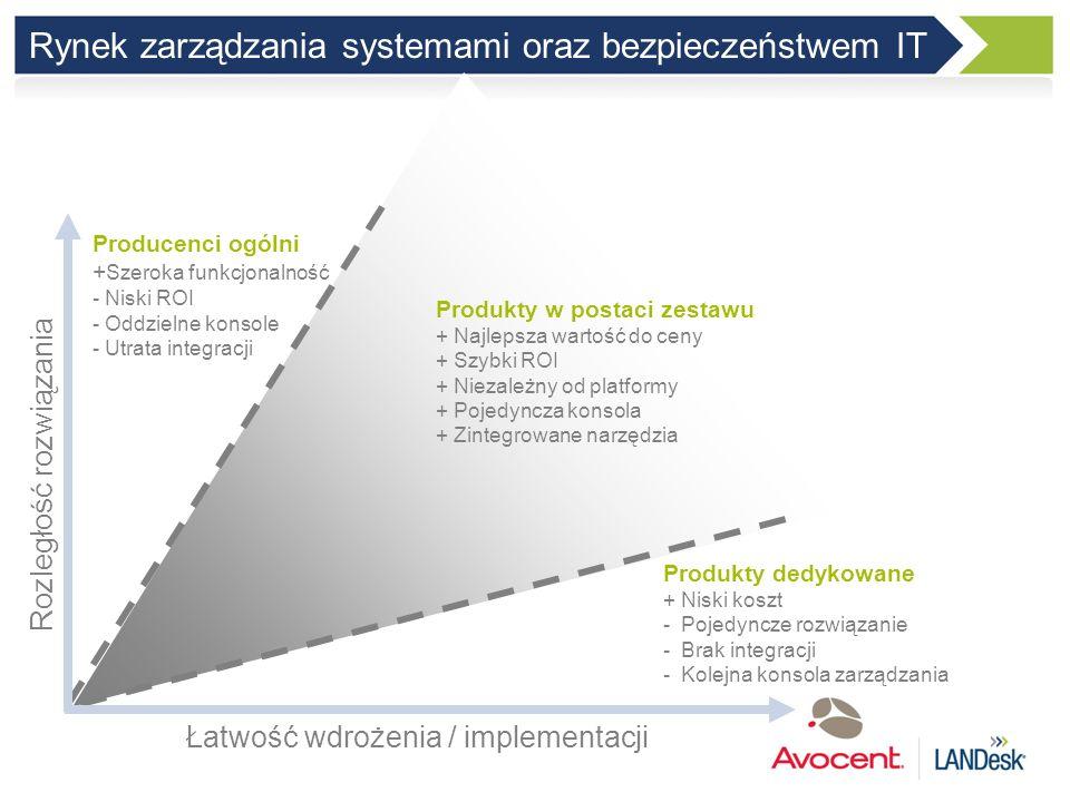 Rynek zarządzania systemami oraz bezpieczeństwem IT