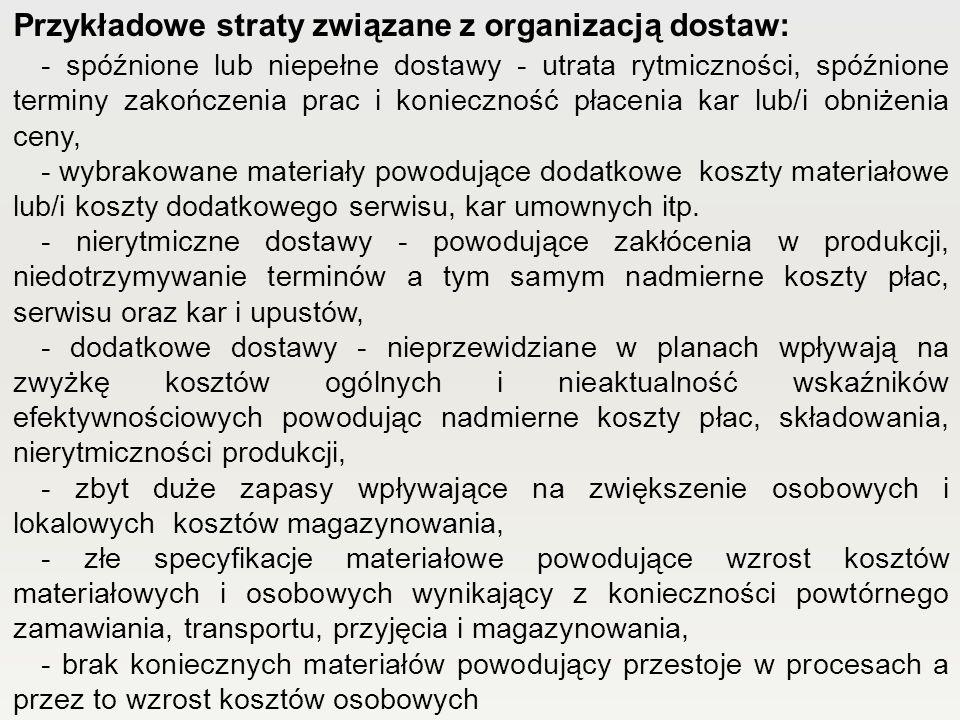 Przykładowe straty związane z organizacją dostaw: