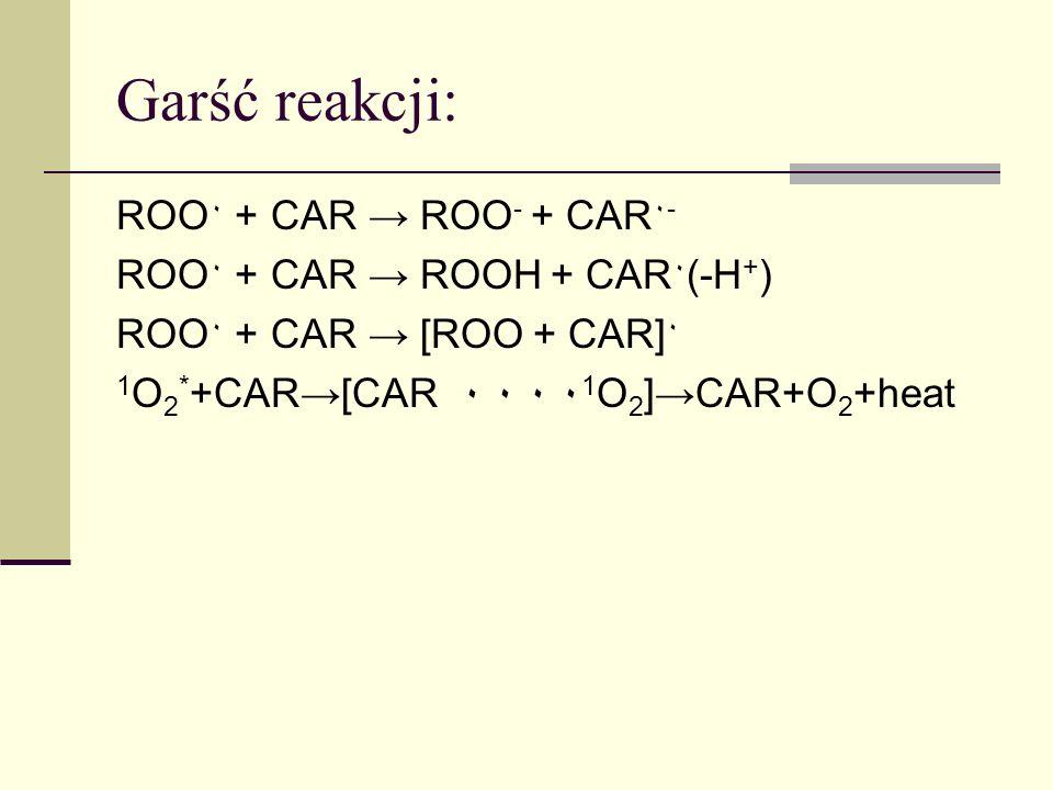 Garść reakcji: ROO٠ + CAR → ROO- + CAR٠- ROO٠ + CAR → ROOH + CAR٠(-H+)
