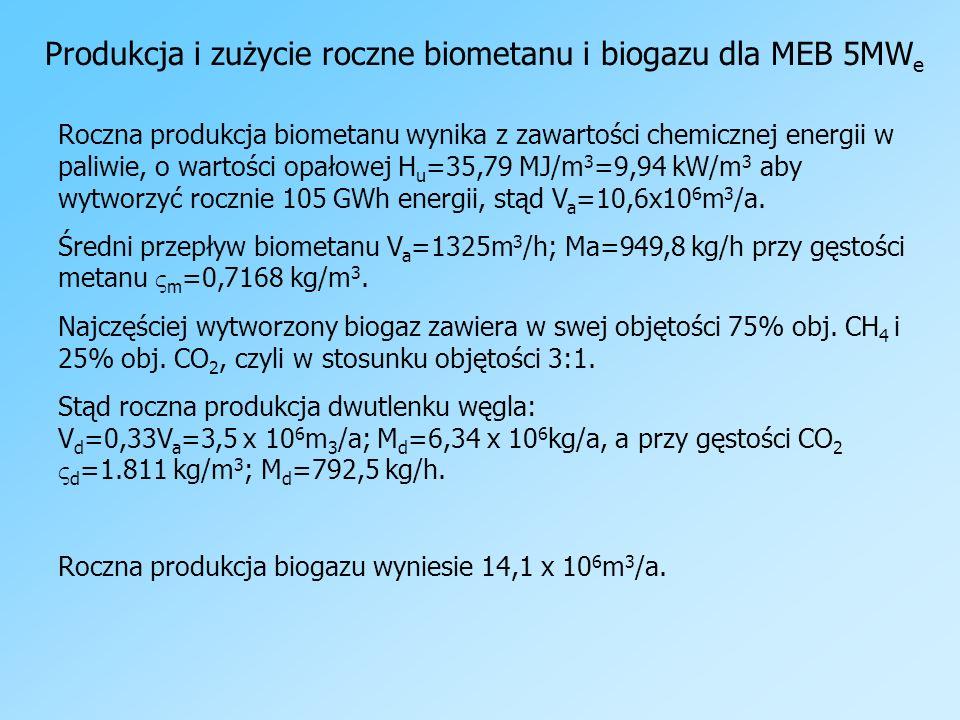 Produkcja i zużycie roczne biometanu i biogazu dla MEB 5MWe