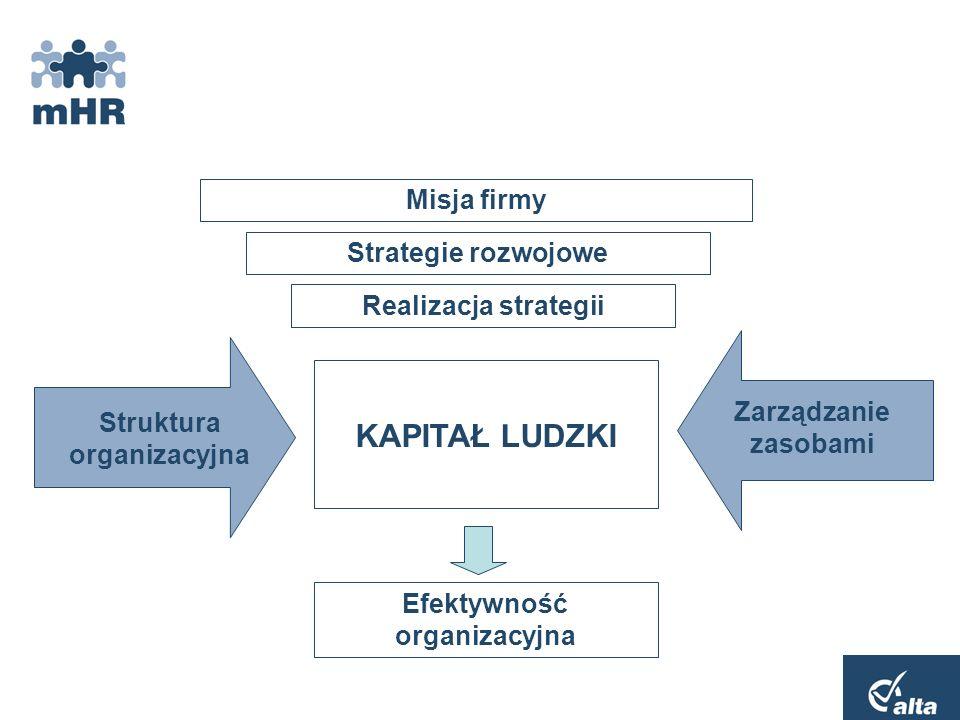 Struktura organizacyjna Efektywność organizacyjna