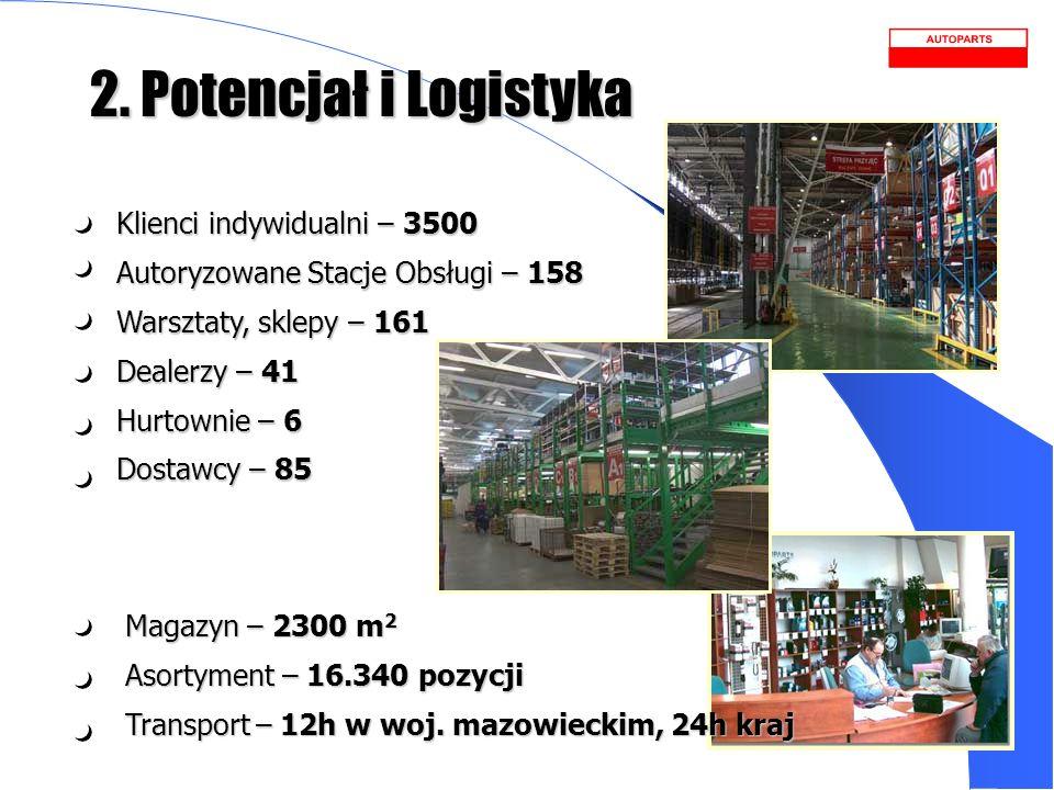 2. Potencjał i Logistyka Klienci indywidualni – 3500