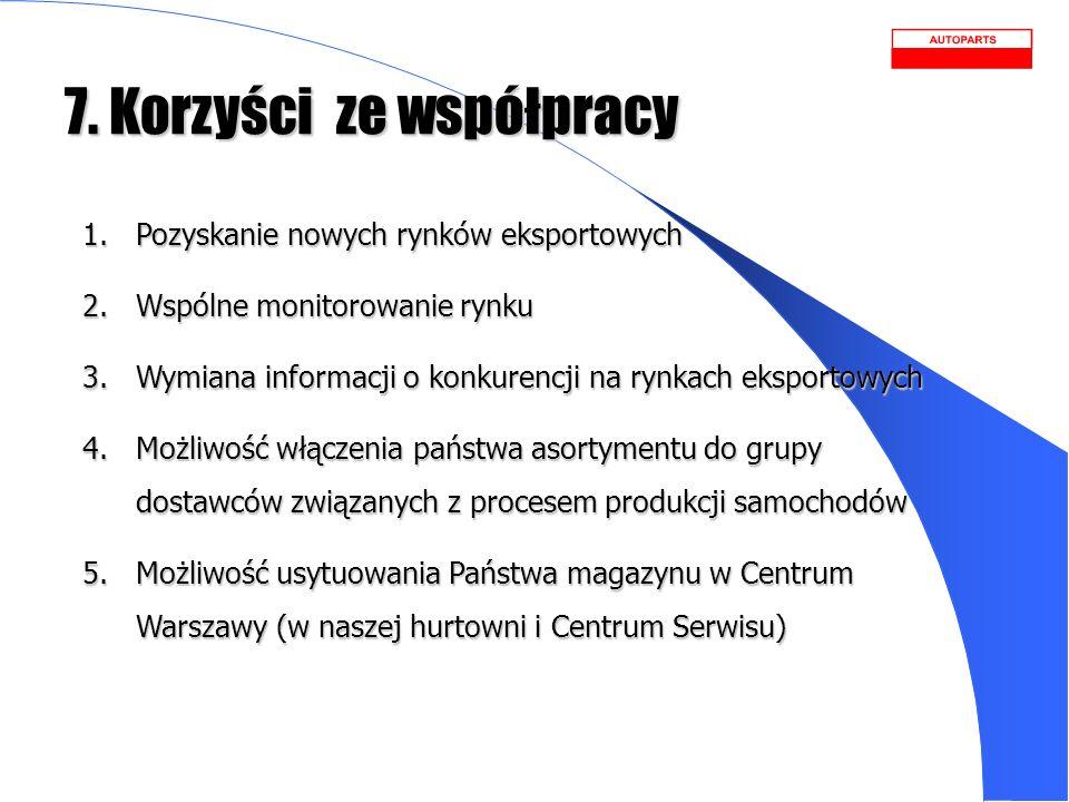 7. Korzyści ze współpracy